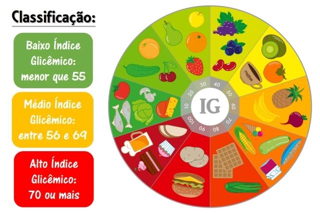 O que é indice glicemico do alimento – Tabela